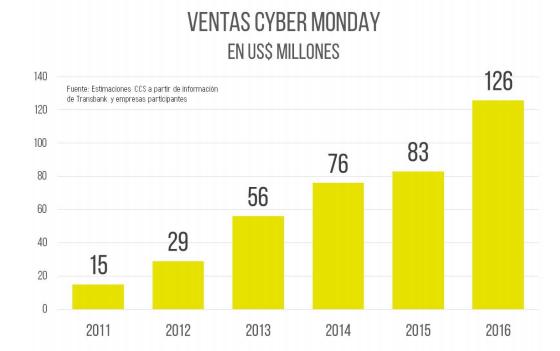 Conoce las exitosas cifras detrás del CyberMonday 2016